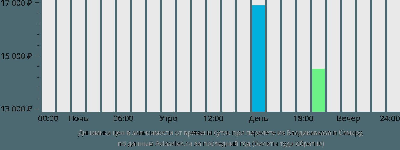 Динамика цен в зависимости от времени вылета из Владикавказа в Самару