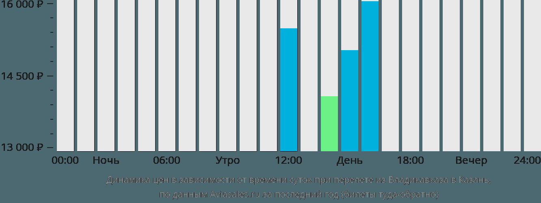 Динамика цен в зависимости от времени вылета из Владикавказа в Казань