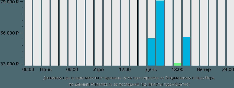 Динамика цен в зависимости от времени вылета из Владикавказа в Нью-Йорк