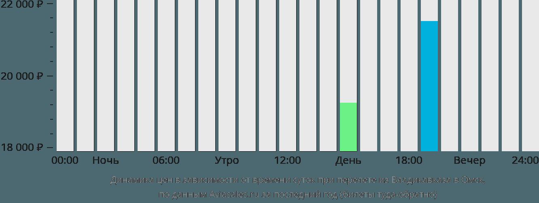 Динамика цен в зависимости от времени вылета из Владикавказа в Омск