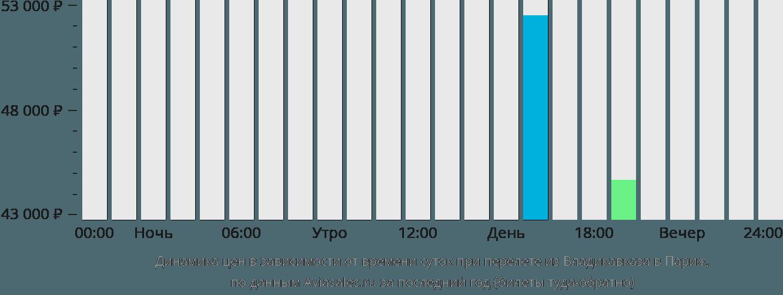 Динамика цен в зависимости от времени вылета из Владикавказа в Париж
