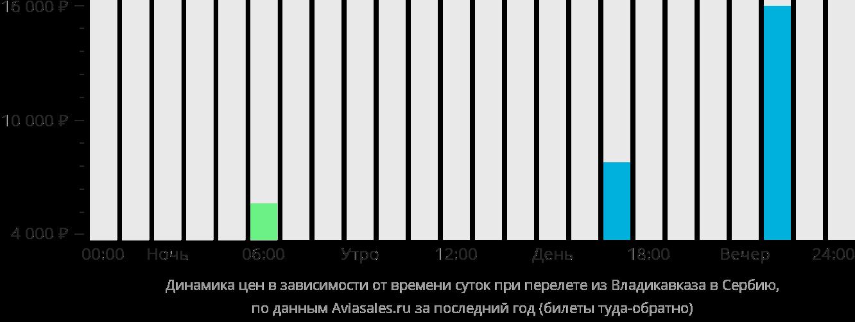 Динамика цен в зависимости от времени вылета из Владикавказа в Сербию