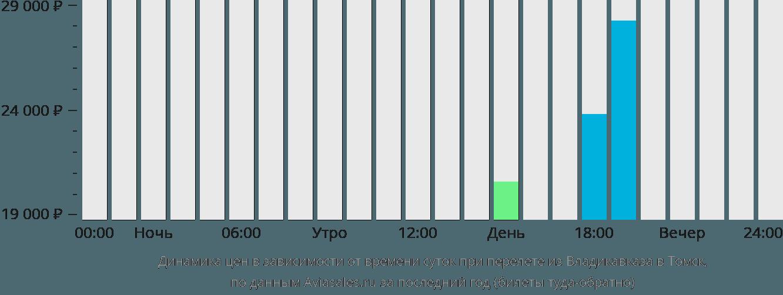 Динамика цен в зависимости от времени вылета из Владикавказа в Томск