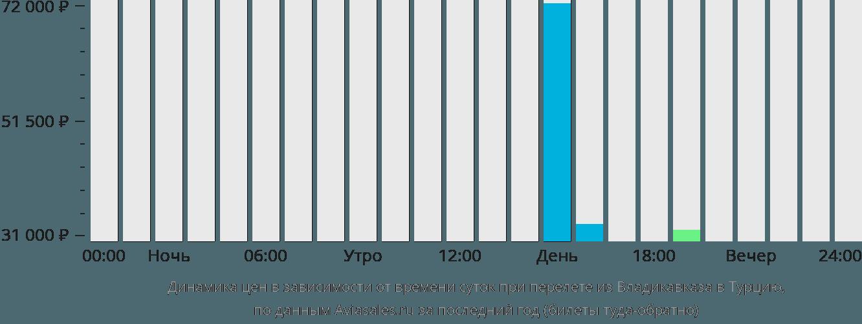 Динамика цен в зависимости от времени вылета из Владикавказа в Турцию