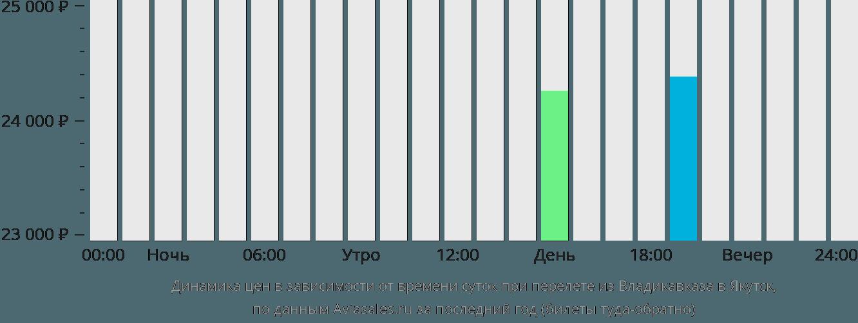Динамика цен в зависимости от времени вылета из Владикавказа в Якутск