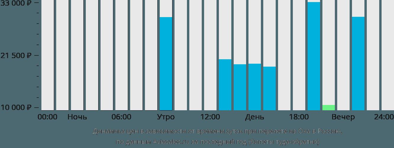 Динамика цен в зависимости от времени вылета из Охи в Россию