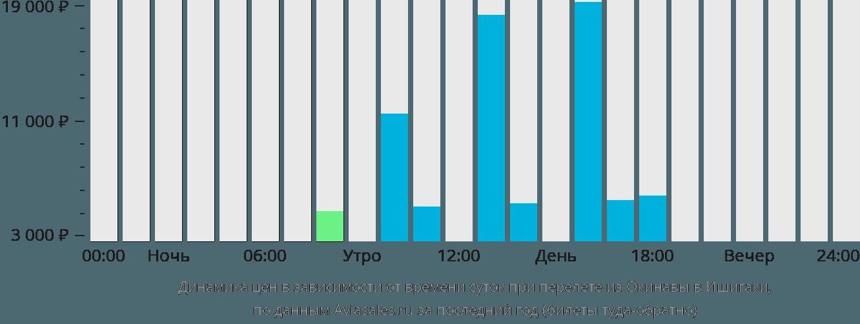 Динамика цен в зависимости от времени вылета из Окинавы в Ишигаки