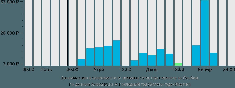 Динамика цен в зависимости от времени вылета из Ольбии