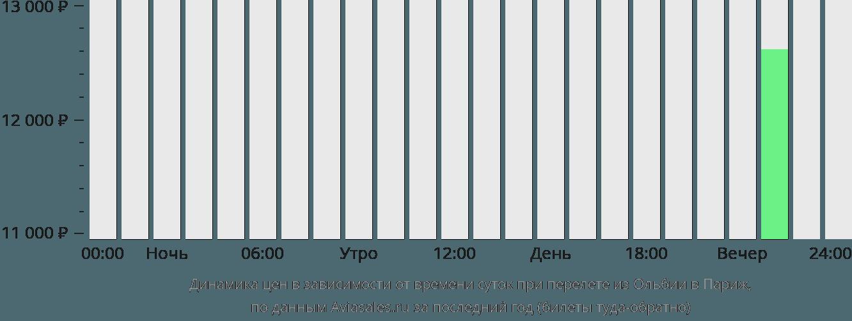 Динамика цен в зависимости от времени вылета из Ольбии в Париж