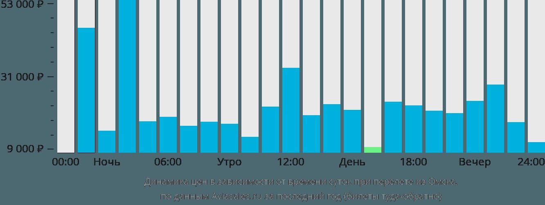 Динамика цен в зависимости от времени вылета из Омска