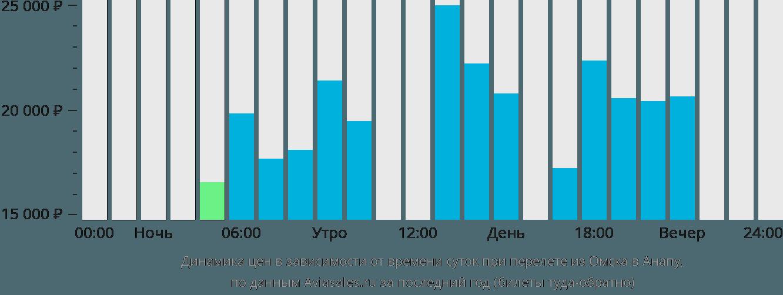Динамика цен в зависимости от времени вылета из Омска в Анапу