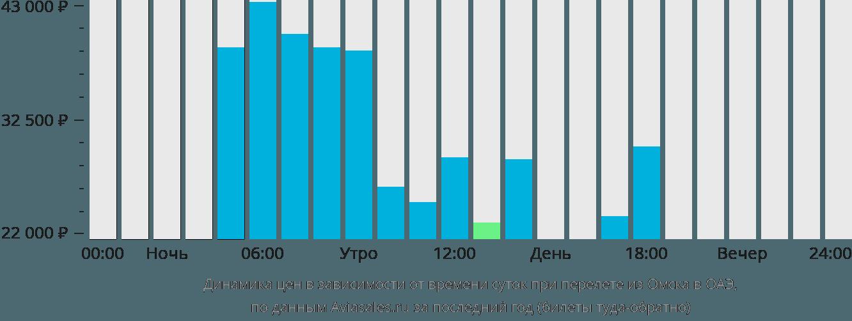 Динамика цен в зависимости от времени вылета из Омска в ОАЭ