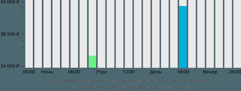 Динамика цен в зависимости от времени вылета из Омска в Ашхабад
