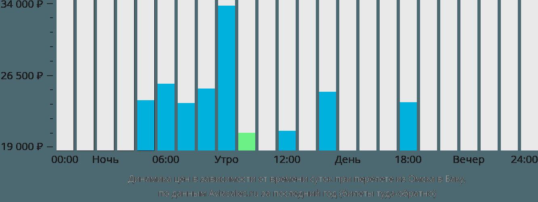 Динамика цен в зависимости от времени вылета из Омска в Баку