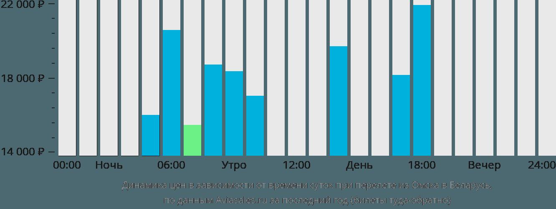 Динамика цен в зависимости от времени вылета из Омска в Беларусь