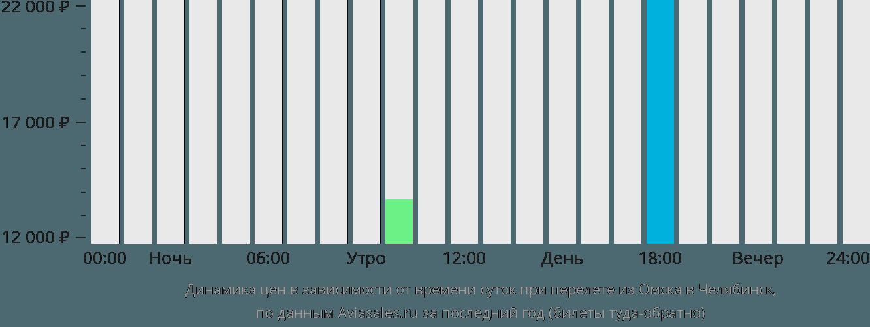 Динамика цен в зависимости от времени вылета из Омска в Челябинск
