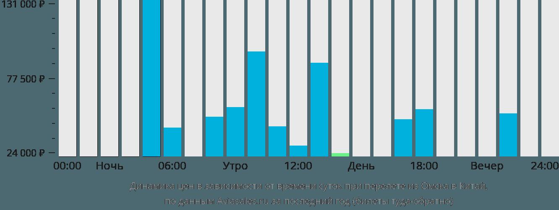 Динамика цен в зависимости от времени вылета из Омска в Китай