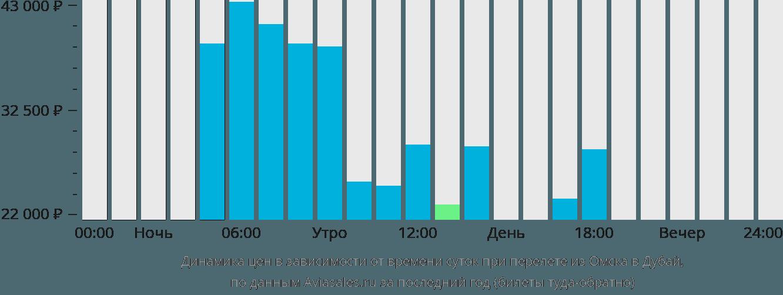 Динамика цен в зависимости от времени вылета из Омска в Дубай