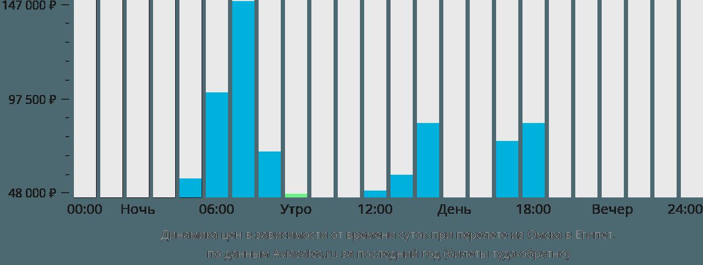 Динамика цен в зависимости от времени вылета из Омска в Египет