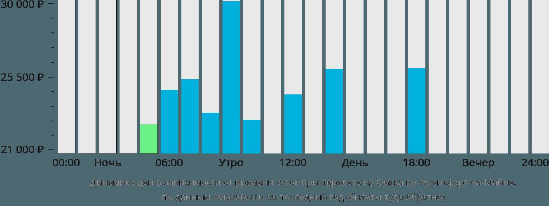 Динамика цен в зависимости от времени вылета из Омска во Франкфурт-на-Майне