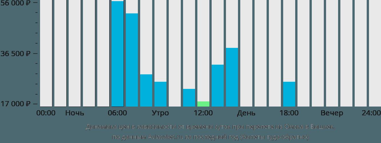 Динамика цен в зависимости от времени вылета из Омска в Бишкек