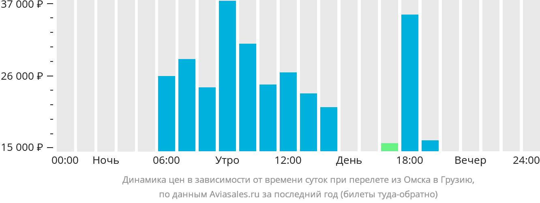 Динамика цен в зависимости от времени вылета из Омска в Грузию