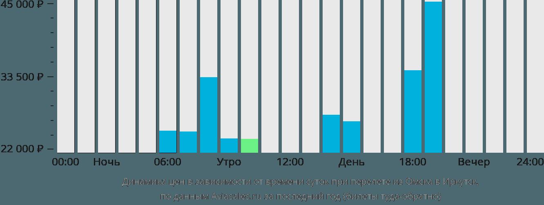 Динамика цен в зависимости от времени вылета из Омска в Иркутск