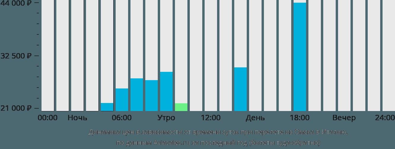 Динамика цен в зависимости от времени вылета из Омска в Италию