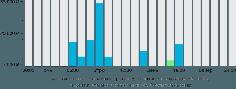 Динамика цен в зависимости от времени вылета из Омска в Кишинёв
