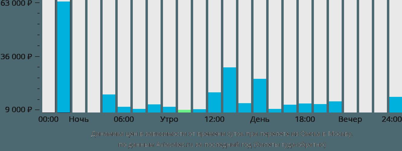 Динамика цен в зависимости от времени вылета из Омска в Москву