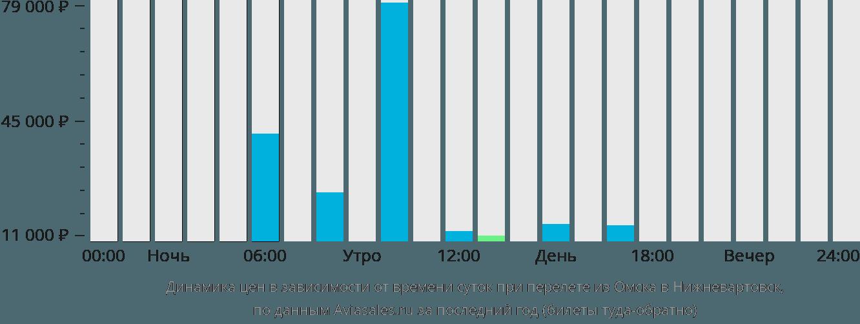 Динамика цен в зависимости от времени вылета из Омска в Нижневартовск
