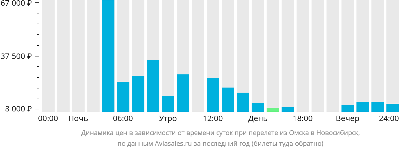 Динамика цен в зависимости от времени вылета из Омска в Новосибирск