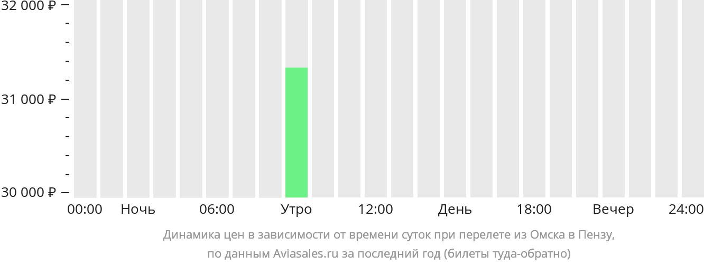 Динамика цен в зависимости от времени вылета из Омска в Пензу