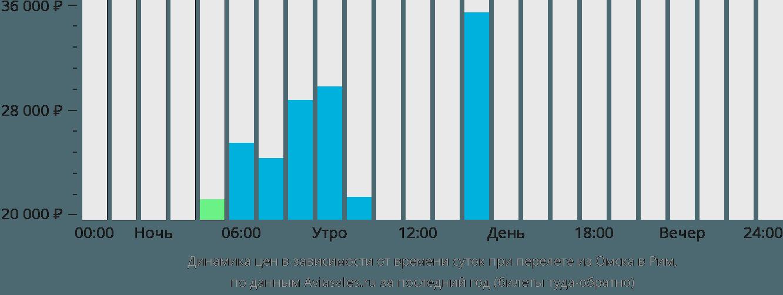Динамика цен в зависимости от времени вылета из Омска в Рим