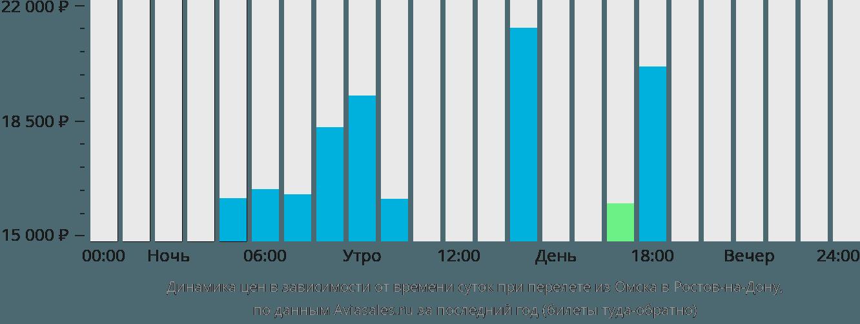 Динамика цен в зависимости от времени вылета из Омска в Ростов-на-Дону