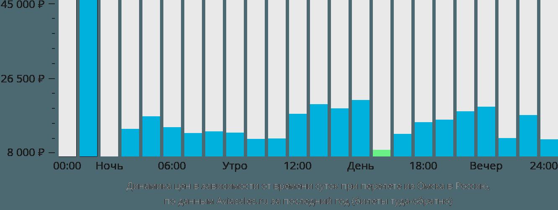 Динамика цен в зависимости от времени вылета из Омска в Россию