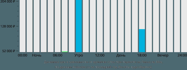 Динамика цен в зависимости от времени вылета из Омска на Маэ