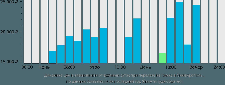 Динамика цен в зависимости от времени вылета из Омска в Симферополь