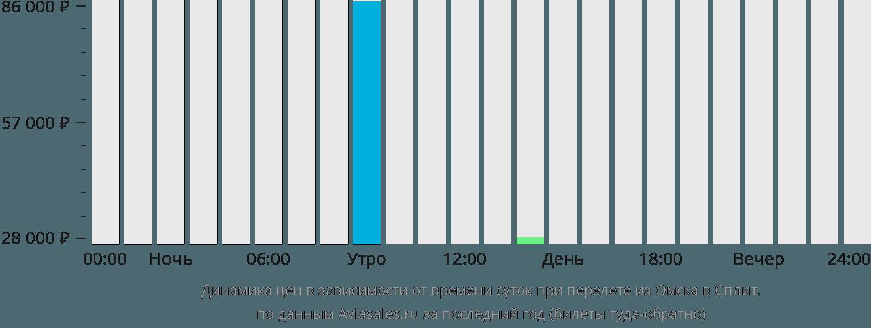 Динамика цен в зависимости от времени вылета из Омска в Сплит