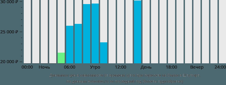 Динамика цен в зависимости от времени вылета из Омска в Штутгарт