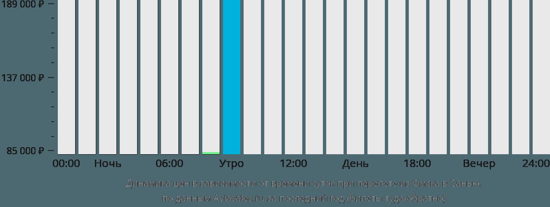 Динамика цен в зависимости от времени вылета из Омска в Санью
