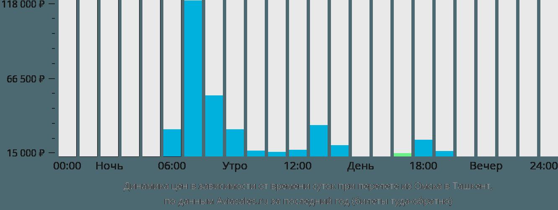 Динамика цен в зависимости от времени вылета из Омска в Ташкент