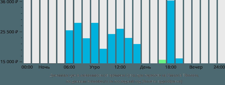 Динамика цен в зависимости от времени вылета из Омска в Тбилиси