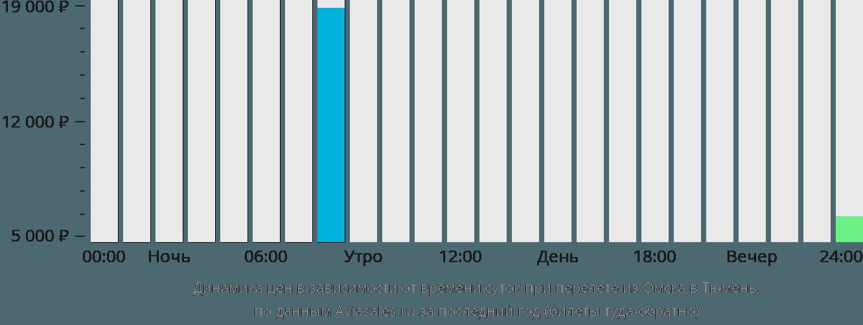 Динамика цен в зависимости от времени вылета из Омска в Тюмень