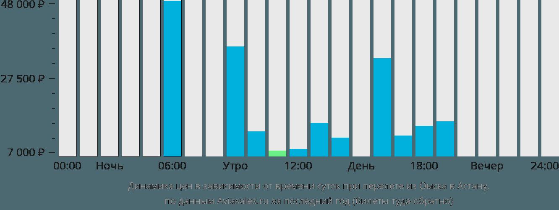 Динамика цен в зависимости от времени вылета из Омска в Астану