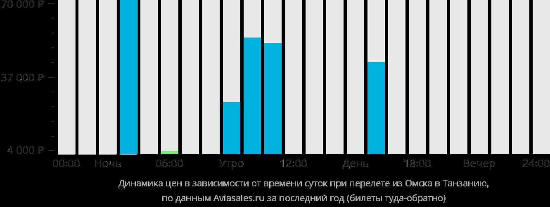 Омск  Калининград авиабилеты от 7214 руб расписание