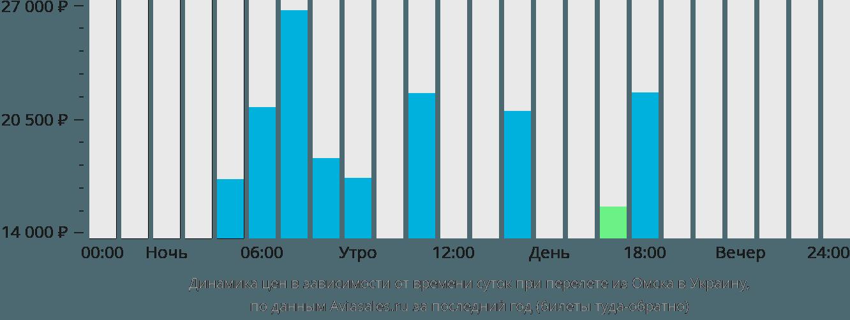Динамика цен в зависимости от времени вылета из Омска в Украину