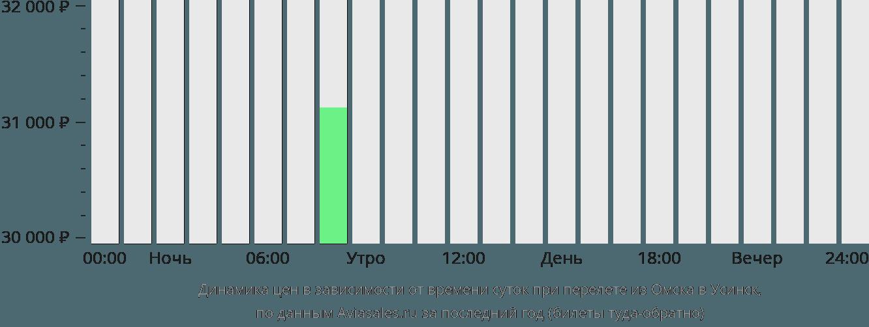Динамика цен в зависимости от времени вылета из Омска в Усинск