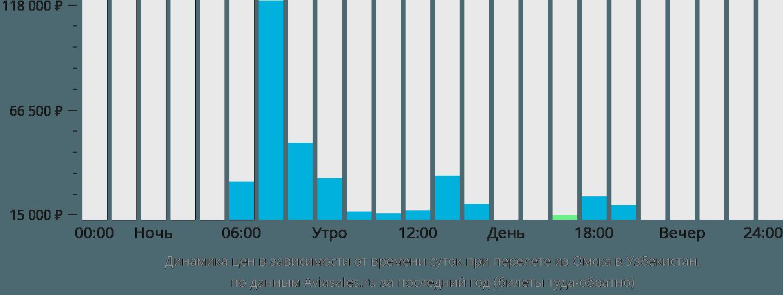Динамика цен в зависимости от времени вылета из Омска в Узбекистан