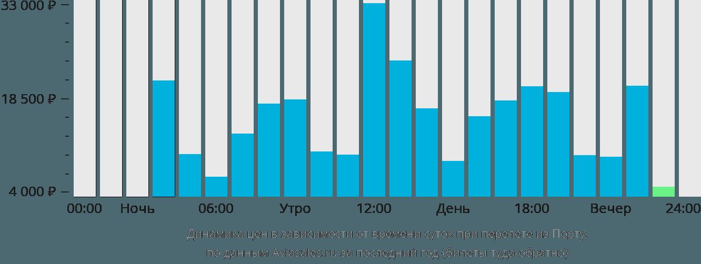 Динамика цен в зависимости от времени вылета из Порту